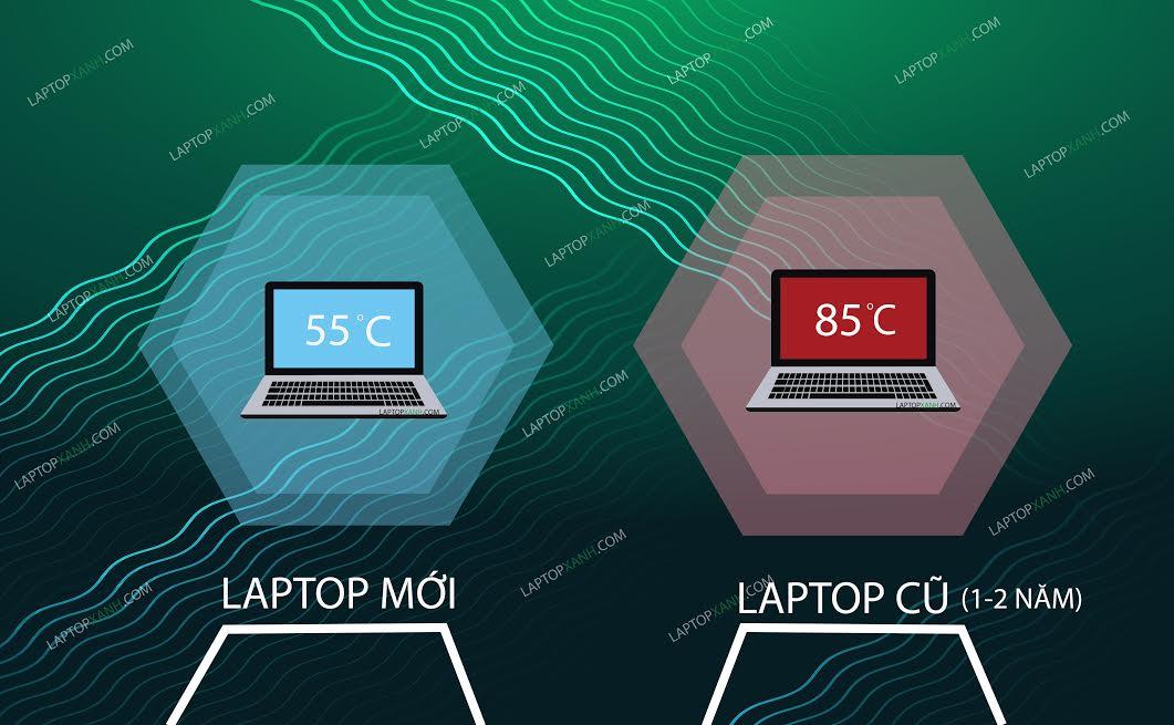 Sự khác nhau giữa laptop mới và laptop cũ